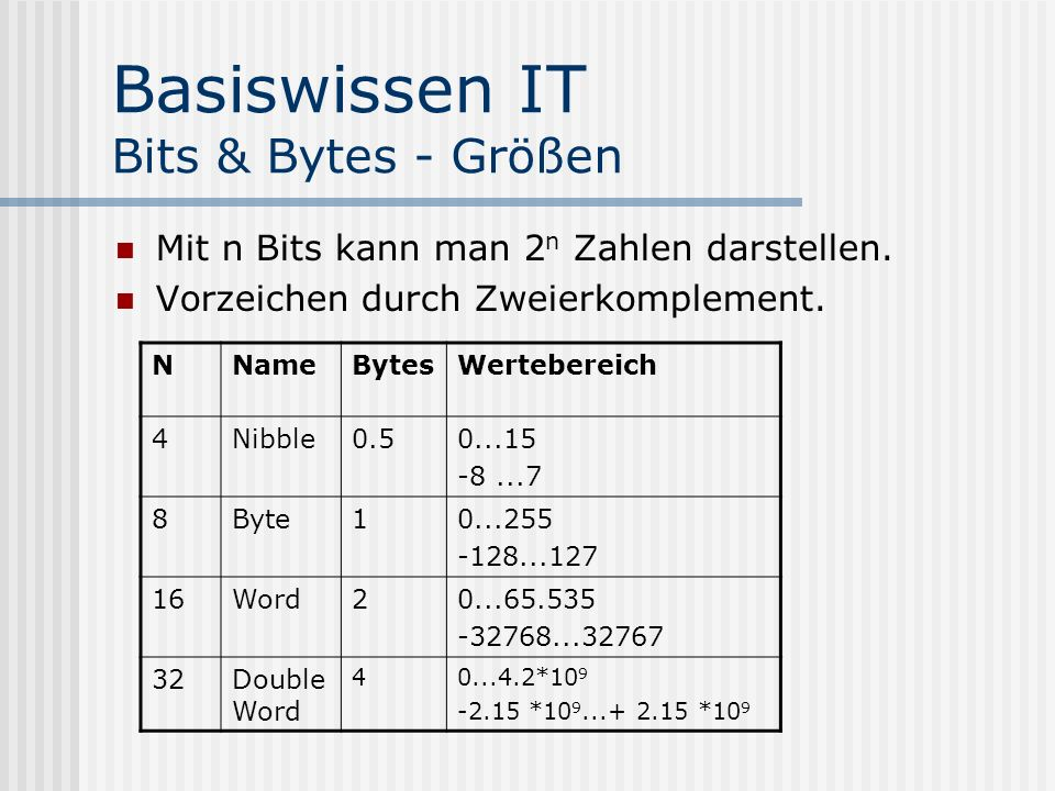 Basiswissen IT Bits & Bytes - Größen