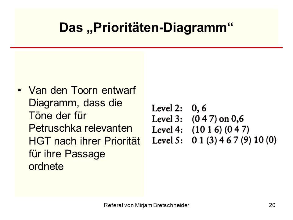 """Das """"Prioritäten-Diagramm"""