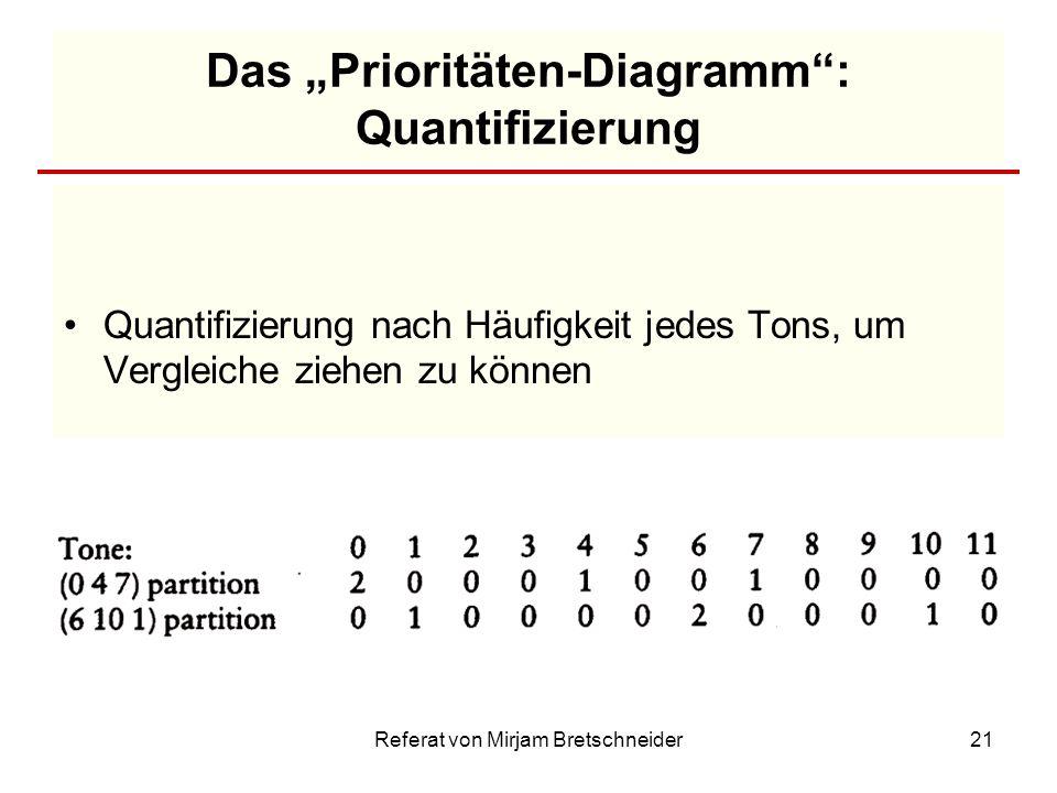 """Das """"Prioritäten-Diagramm : Quantifizierung"""