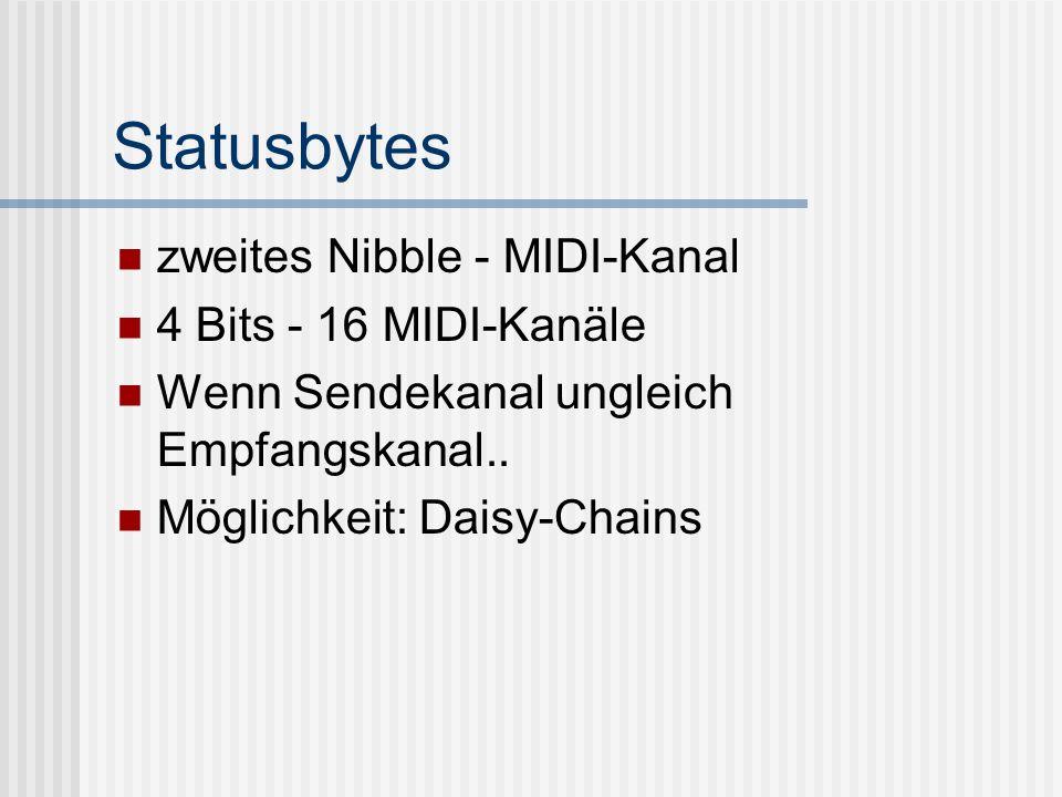 Statusbytes zweites Nibble - MIDI-Kanal 4 Bits - 16 MIDI-Kanäle
