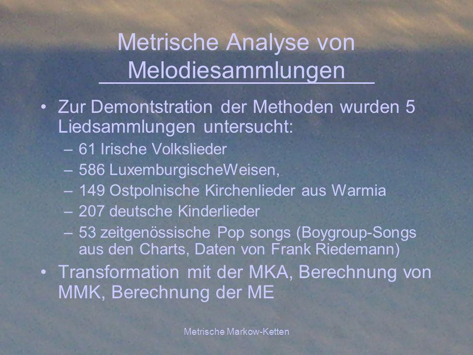 Metrische Analyse von Melodiesammlungen