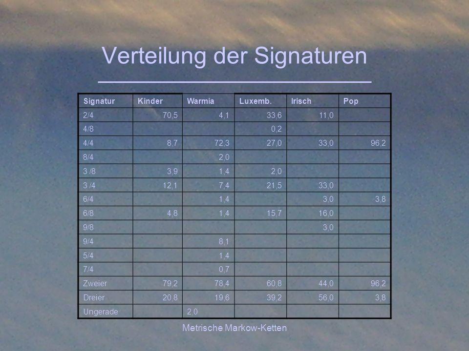 Verteilung der Signaturen