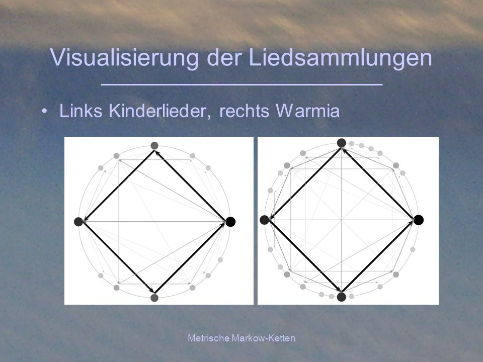 Visualisierung der Liedsammlungen