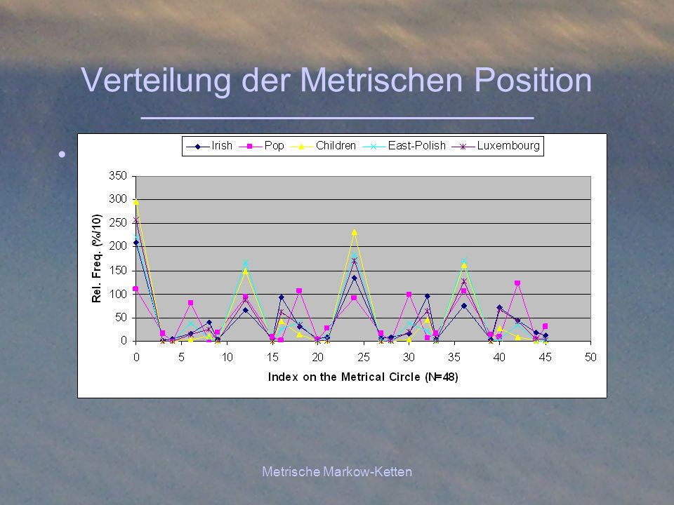 Verteilung der Metrischen Position