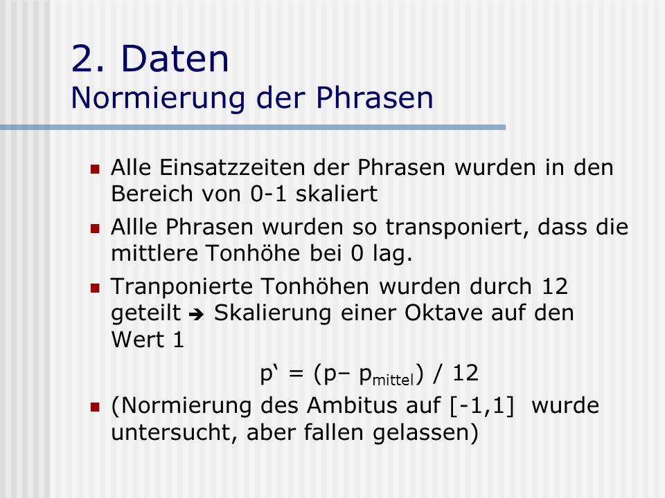 2. Daten Normierung der Phrasen