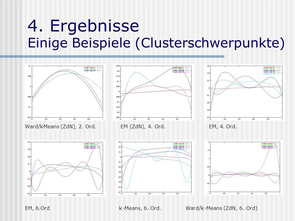 4. Ergebnisse Einige Beispiele (Clusterschwerpunkte)