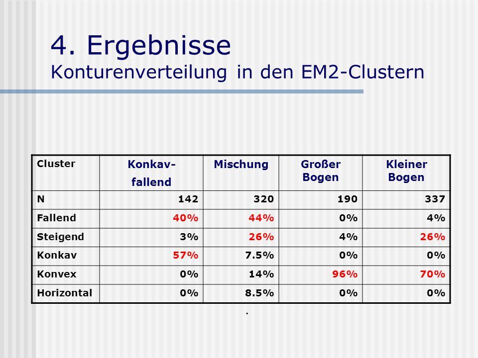 4. Ergebnisse Konturenverteilung in den EM2-Clustern