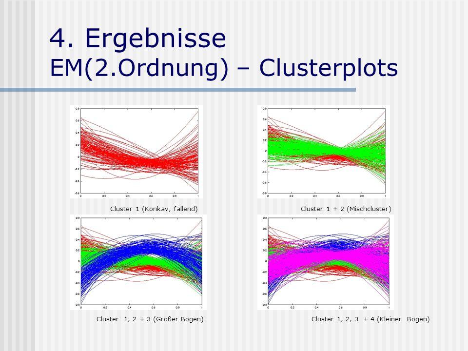4. Ergebnisse EM(2.Ordnung) – Clusterplots