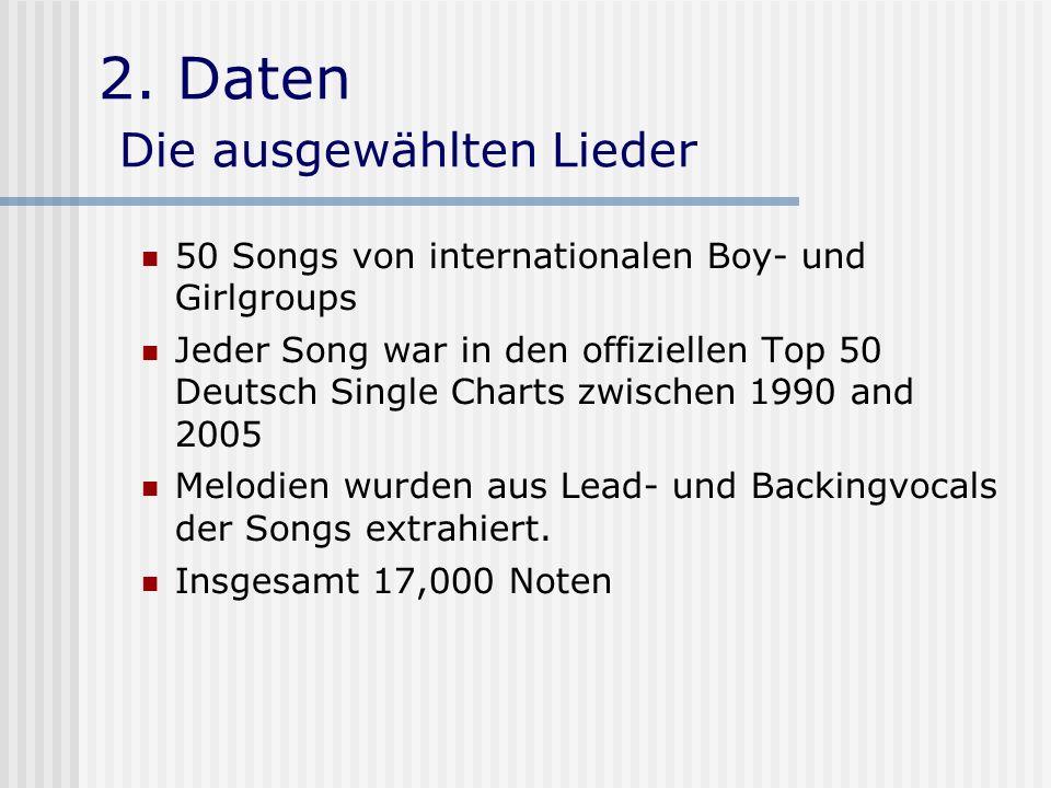 2. Daten Die ausgewählten Lieder
