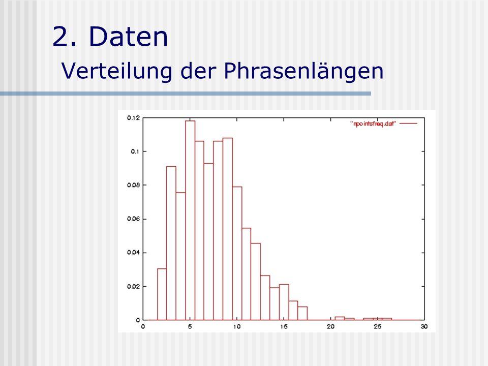 2. Daten Verteilung der Phrasenlängen