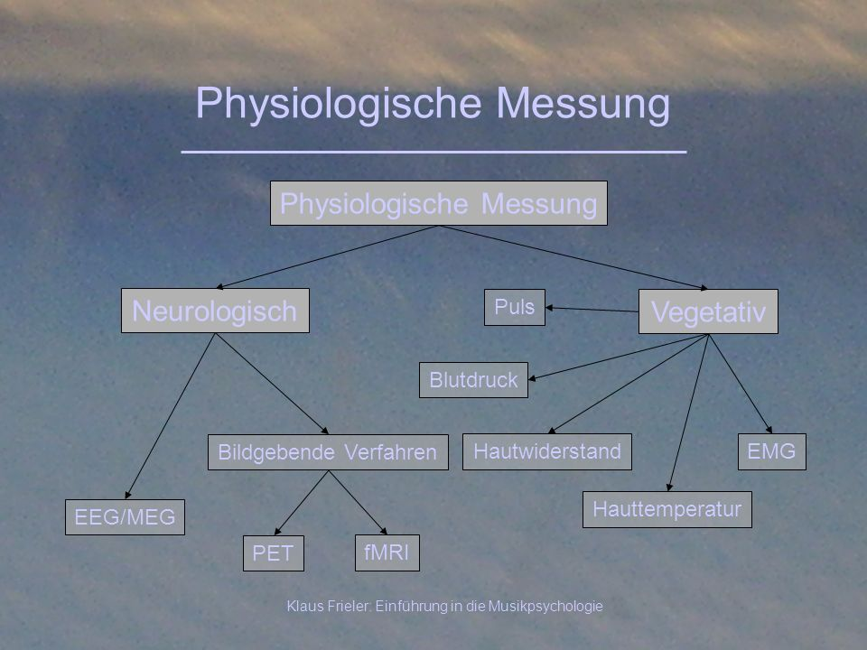 Physiologische Messung