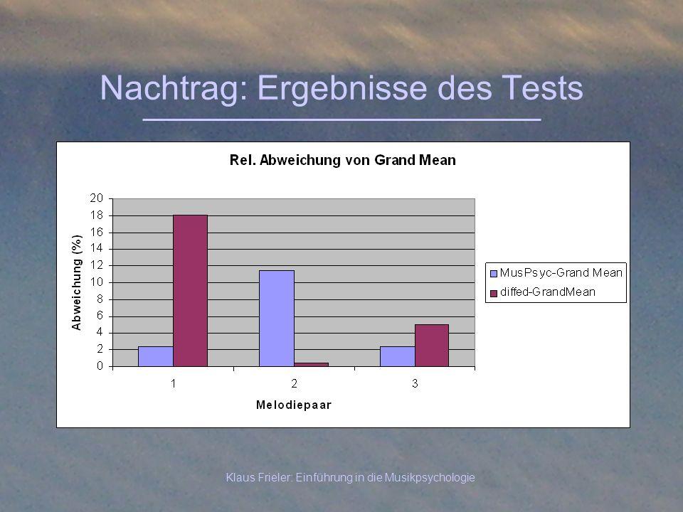 Nachtrag: Ergebnisse des Tests