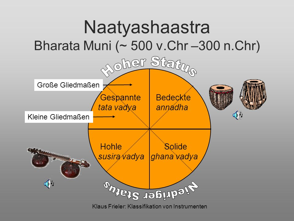 Naatyashaastra Bharata Muni (~ 500 v.Chr –300 n.Chr)