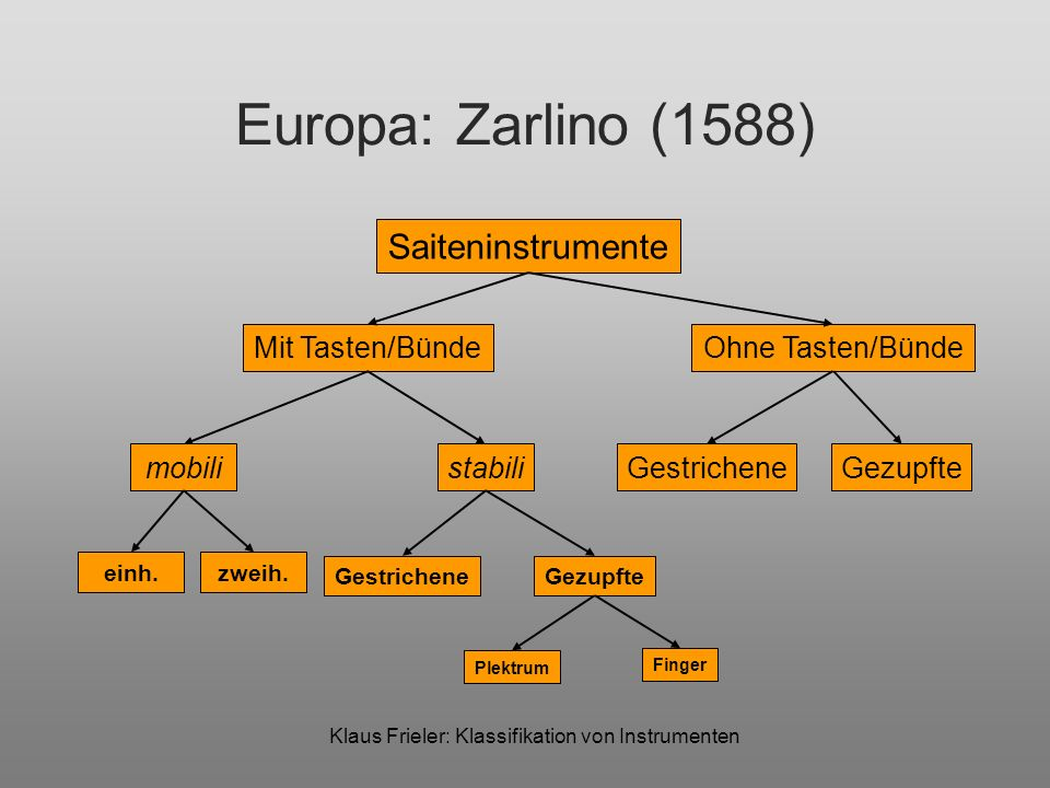 Klaus Frieler: Klassifikation von Instrumenten