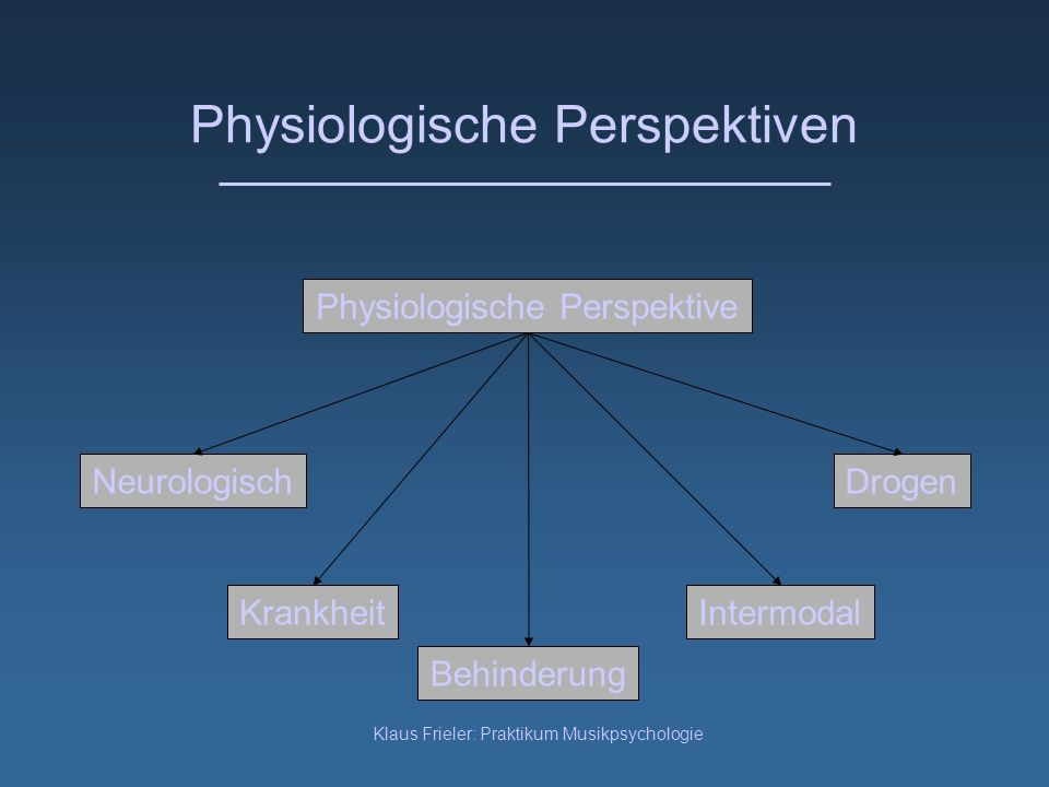 Physiologische Perspektiven
