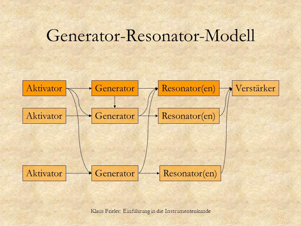 Generator-Resonator-Modell