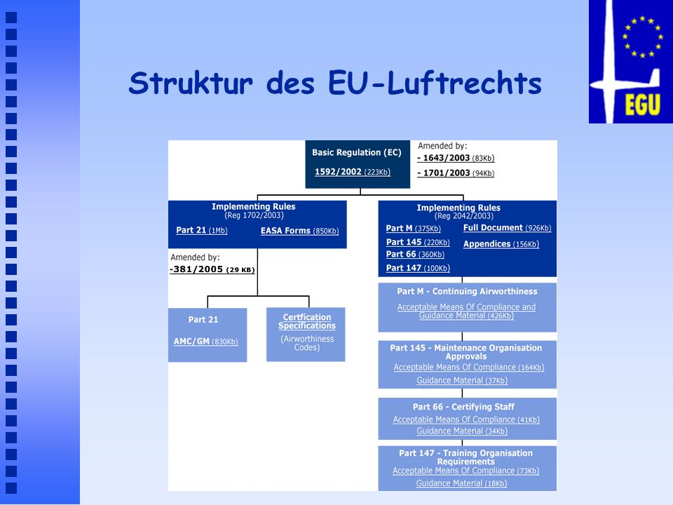 Struktur des EU-Luftrechts