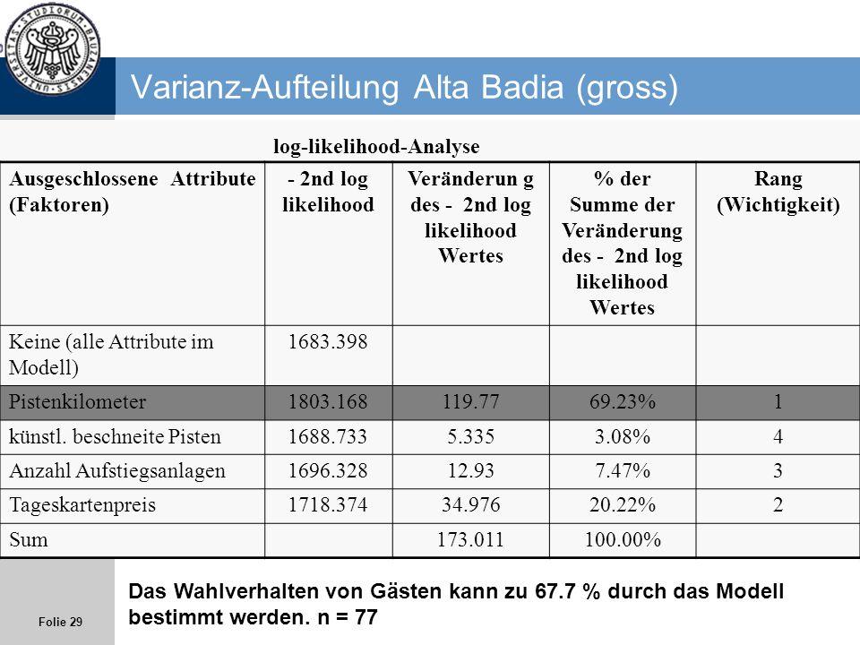 Varianz-Aufteilung Alta Badia (gross)