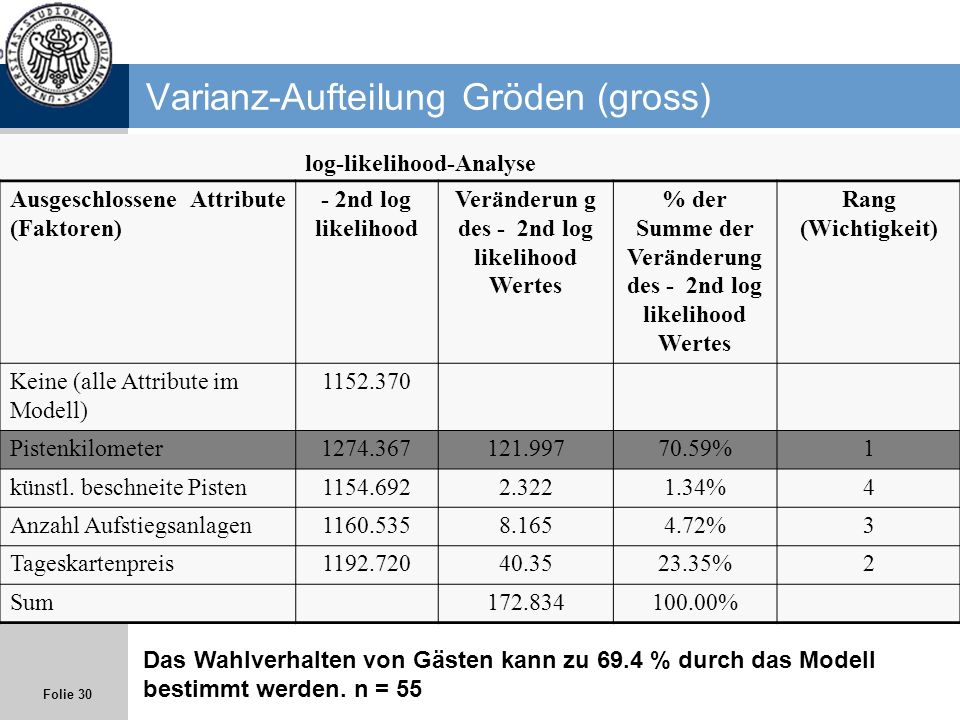 Varianz-Aufteilung Gröden (gross)
