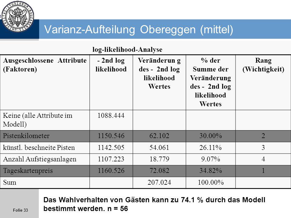 Varianz-Aufteilung Obereggen (mittel)