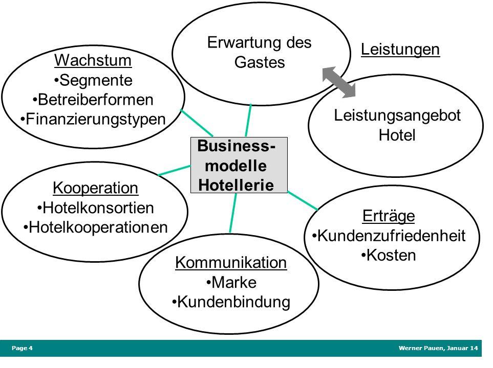 Business-modelle Hotellerie