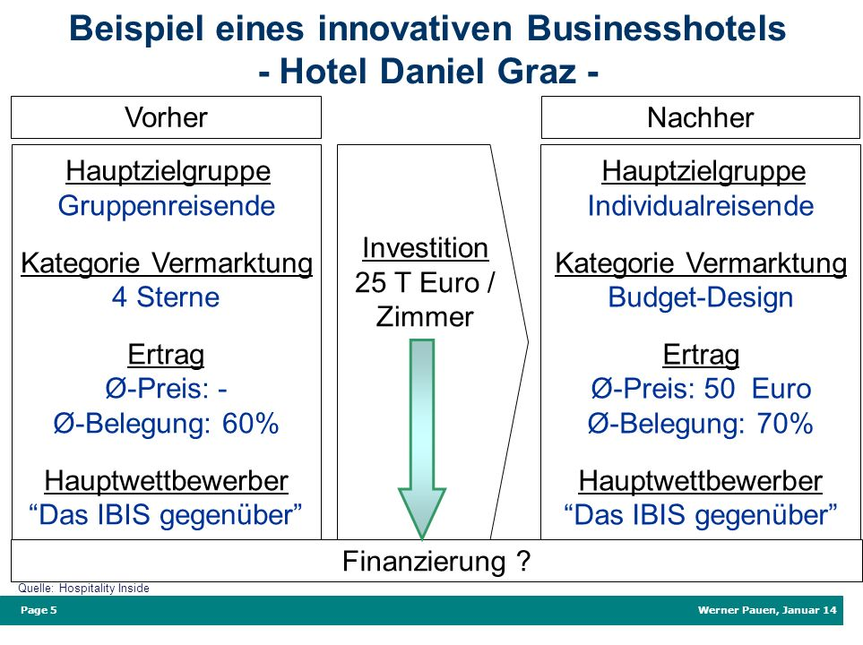 Beispiel eines innovativen Businesshotels - Hotel Daniel Graz -