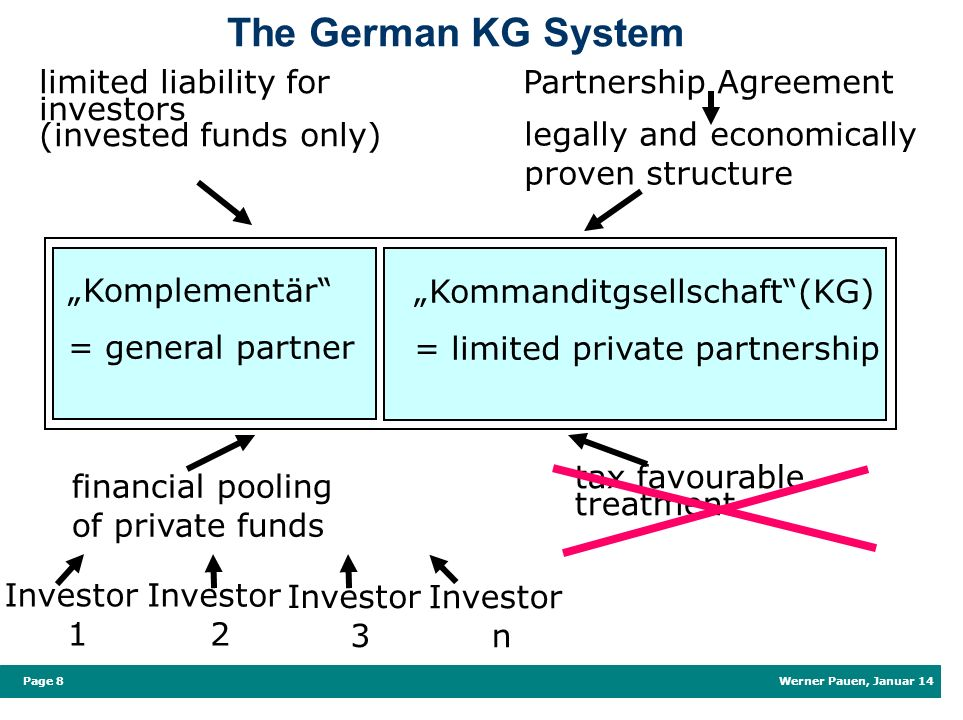 The German KG System limited liability for investors (invested funds only) Partnership Agreement. legally and economically.