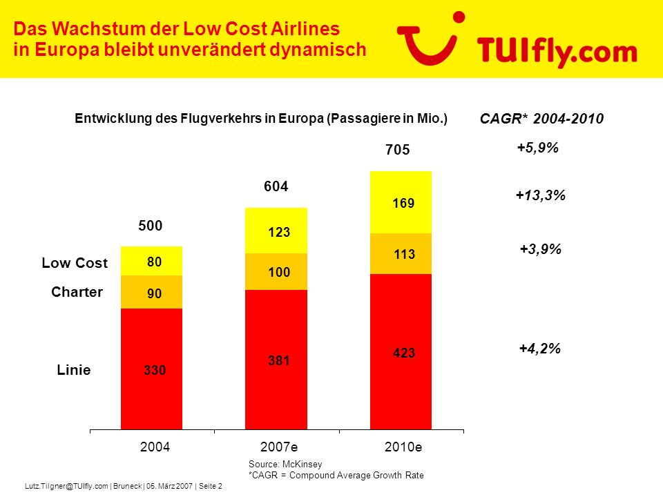 Entwicklung des Flugverkehrs in Europa (Passagiere in Mio.)
