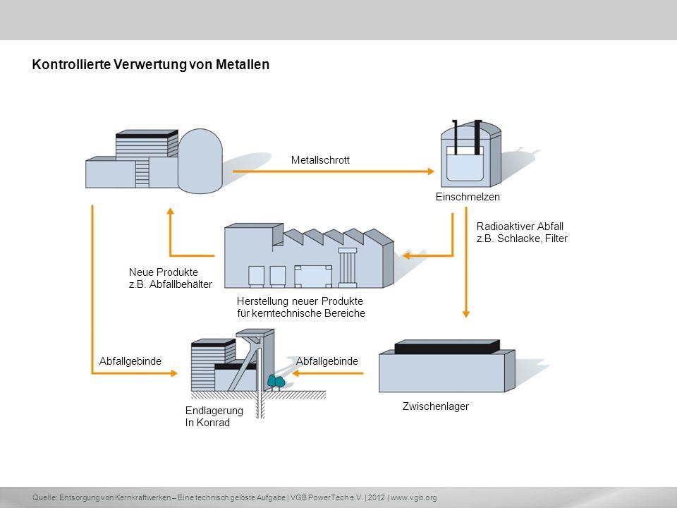Kontrollierte Verwertung von Metallen
