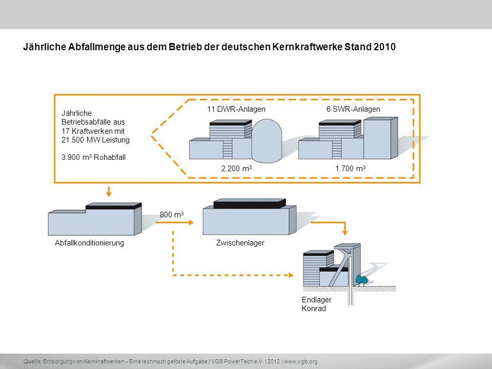 Jährliche Abfallmenge aus dem Betrieb der deutschen Kernkraftwerke Stand 2010