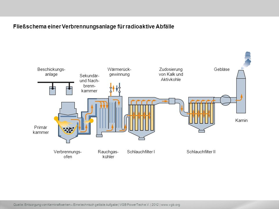 Fließschema einer Verbrennungsanlage für radioaktive Abfälle
