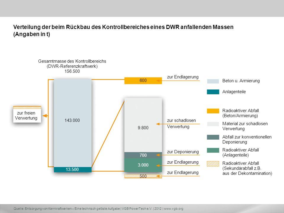 Verteilung der beim Rückbau des Kontrollbereiches eines DWR anfallenden Massen (Angaben in t)