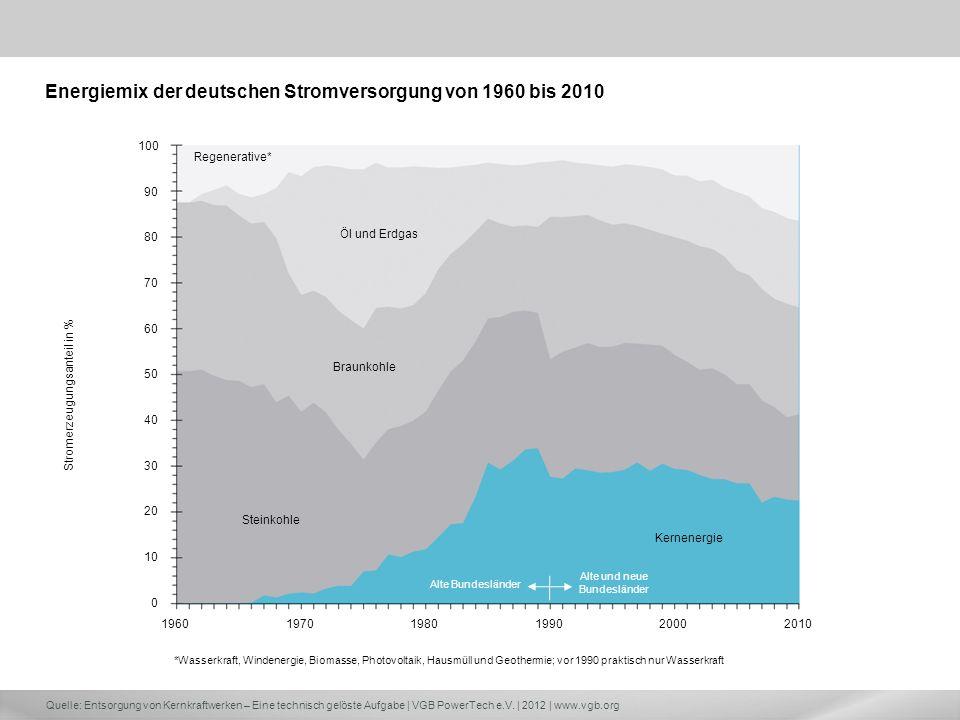 Energiemix der deutschen Stromversorgung von 1960 bis 2010