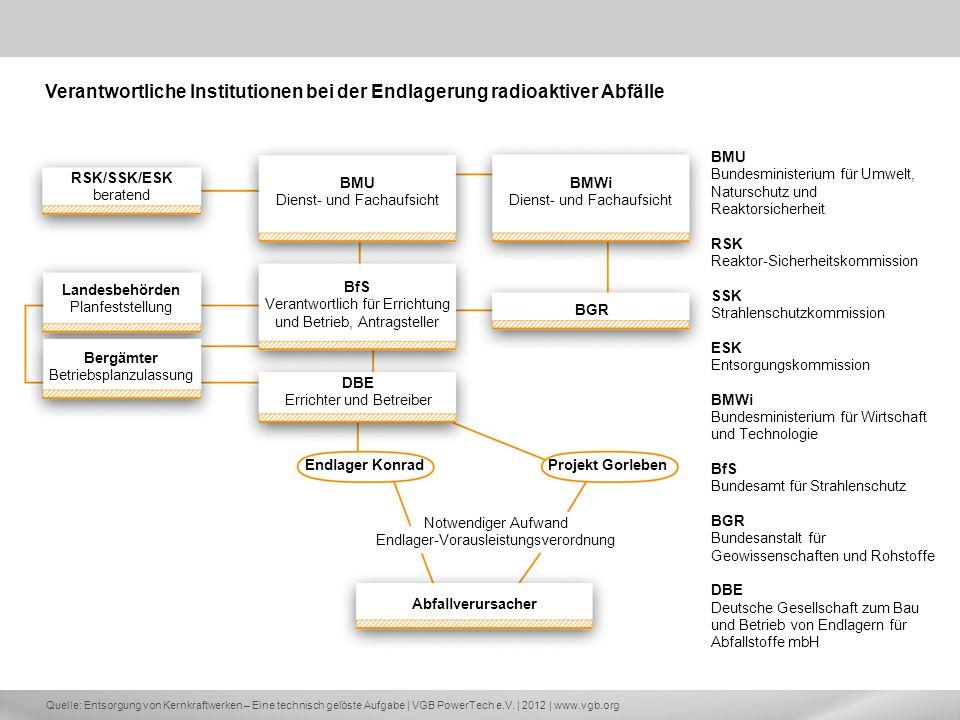 Verantwortliche Institutionen bei der Endlagerung radioaktiver Abfälle