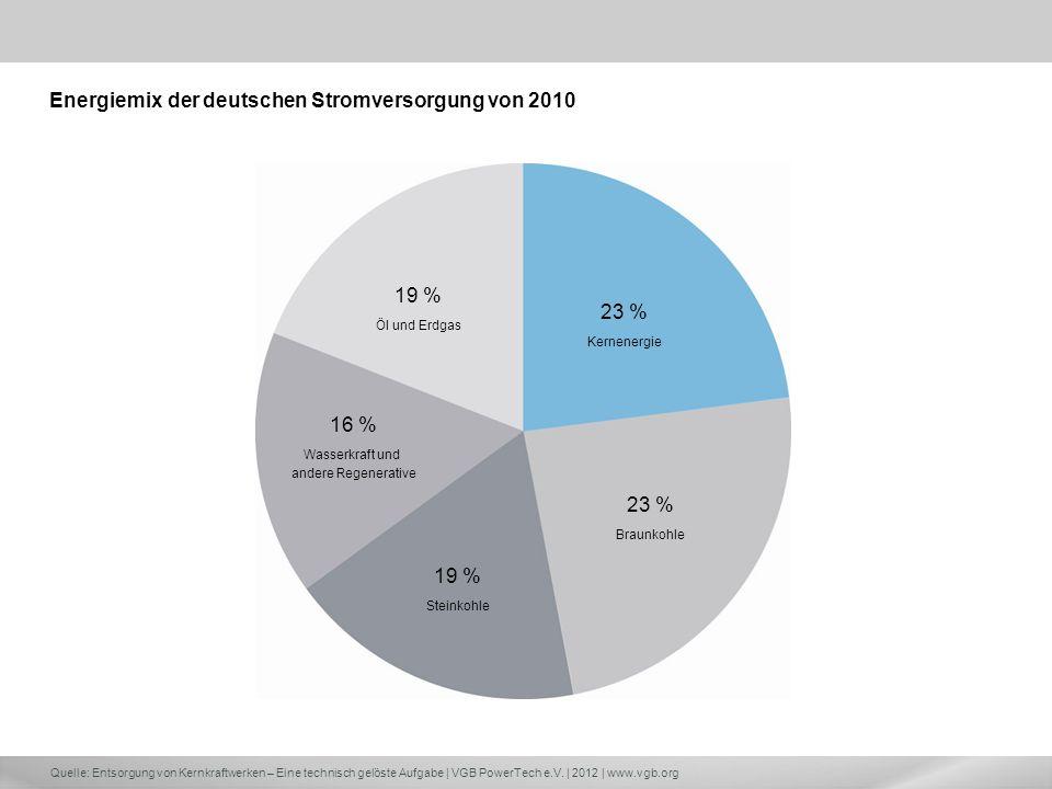 Energiemix der deutschen Stromversorgung von 2010
