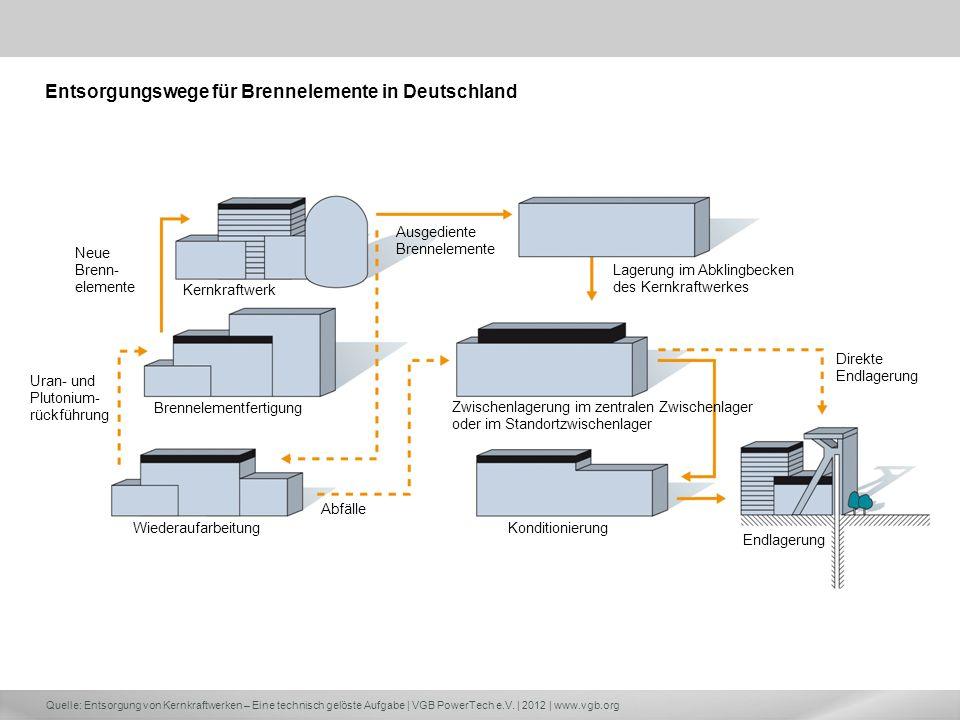 Entsorgungswege für Brennelemente in Deutschland
