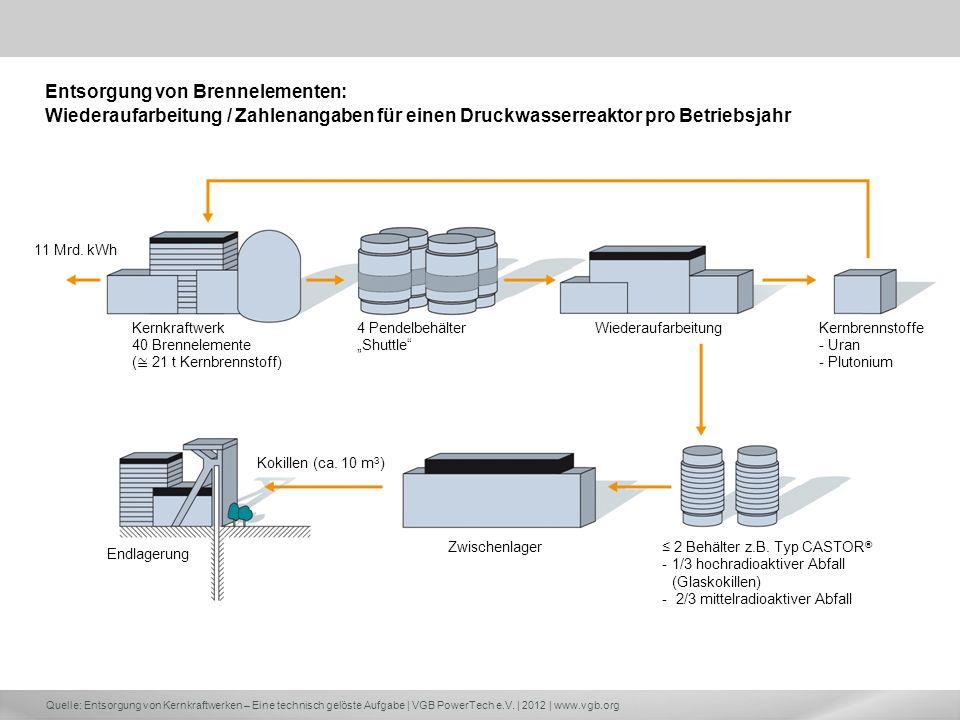 Entsorgung von Brennelementen: Wiederaufarbeitung / Zahlenangaben für einen Druckwasserreaktor pro Betriebsjahr