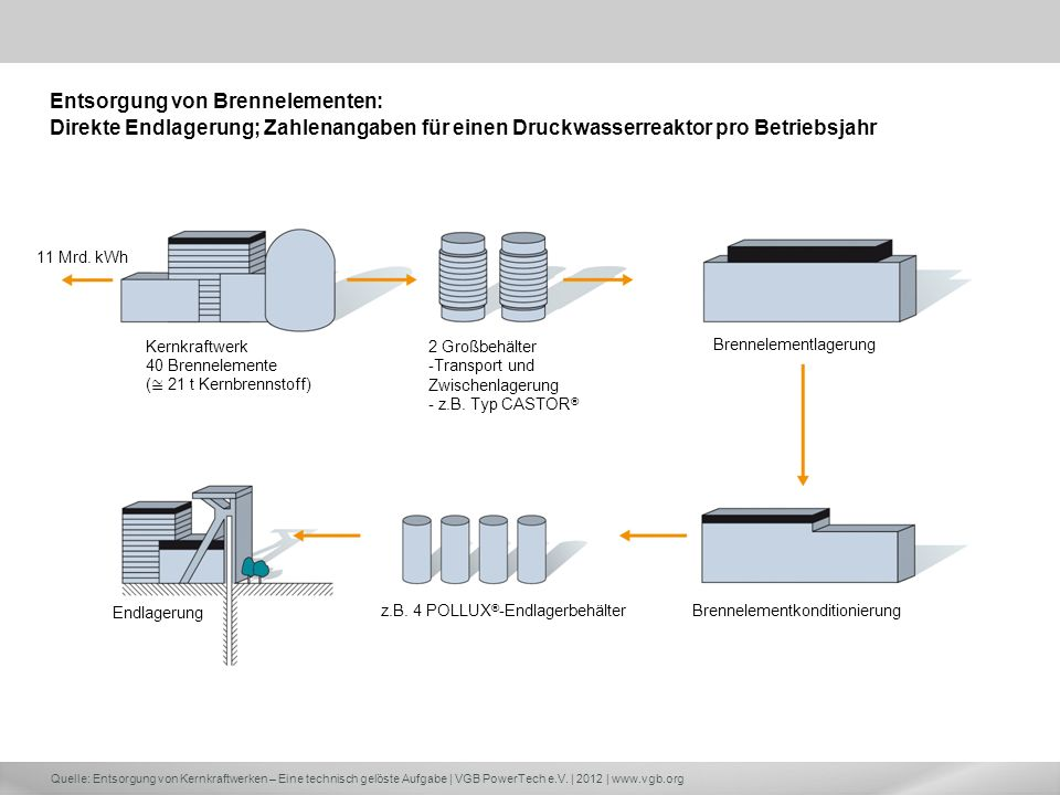 Entsorgung von Brennelementen: Direkte Endlagerung; Zahlenangaben für einen Druckwasserreaktor pro Betriebsjahr