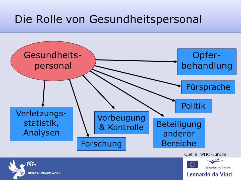 Die Rolle von Gesundheitspersonal