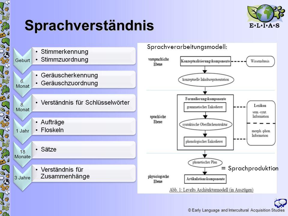 Sprachverständnis Sprachverarbeitungsmodell: = Sprachproduktion