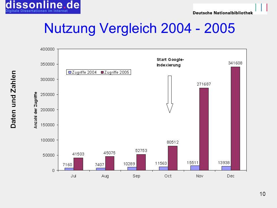 Nutzung Vergleich 2004 - 2005 Daten und Zahlen