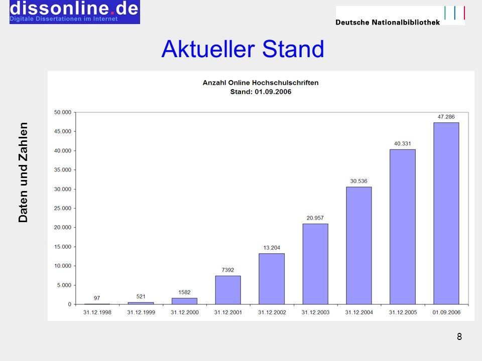 Aktueller Stand Daten und Zahlen