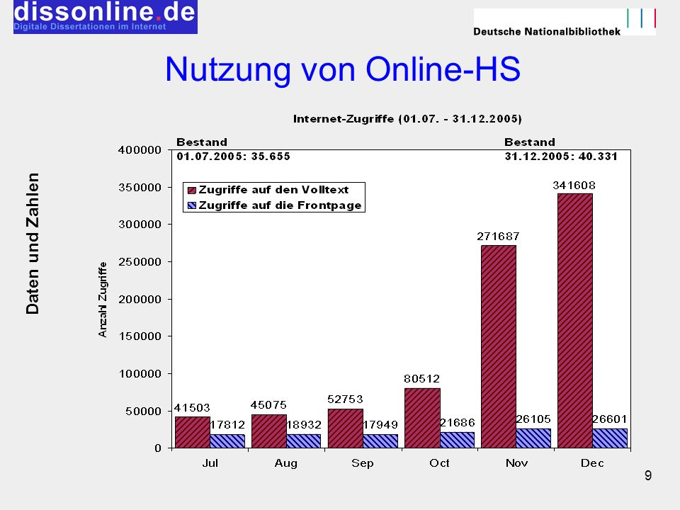 Nutzung von Online-HS Daten und Zahlen
