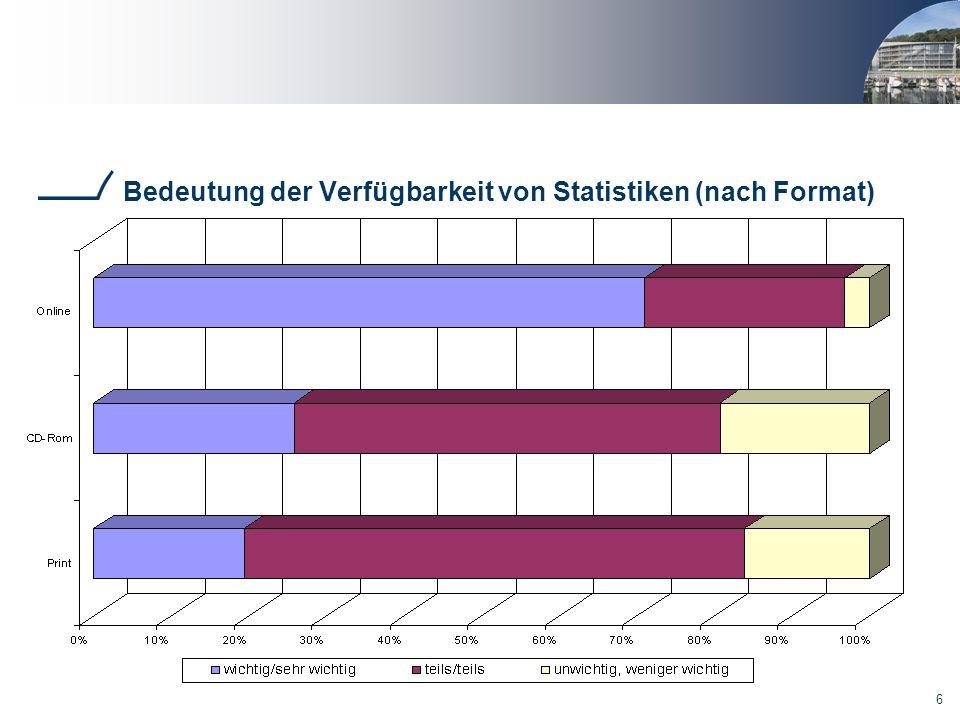 Bedeutung der Verfügbarkeit von Statistiken (nach Format)