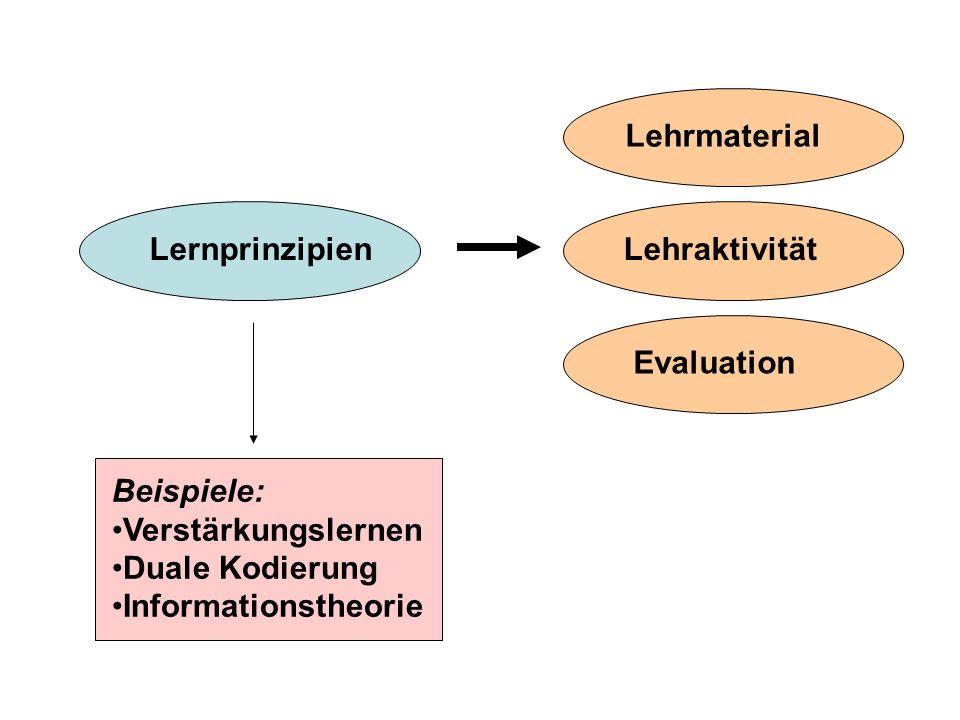 Lehrmaterial Lernprinzipien. Lehraktivität. Evaluation. Beispiele: Verstärkungslernen. Duale Kodierung.