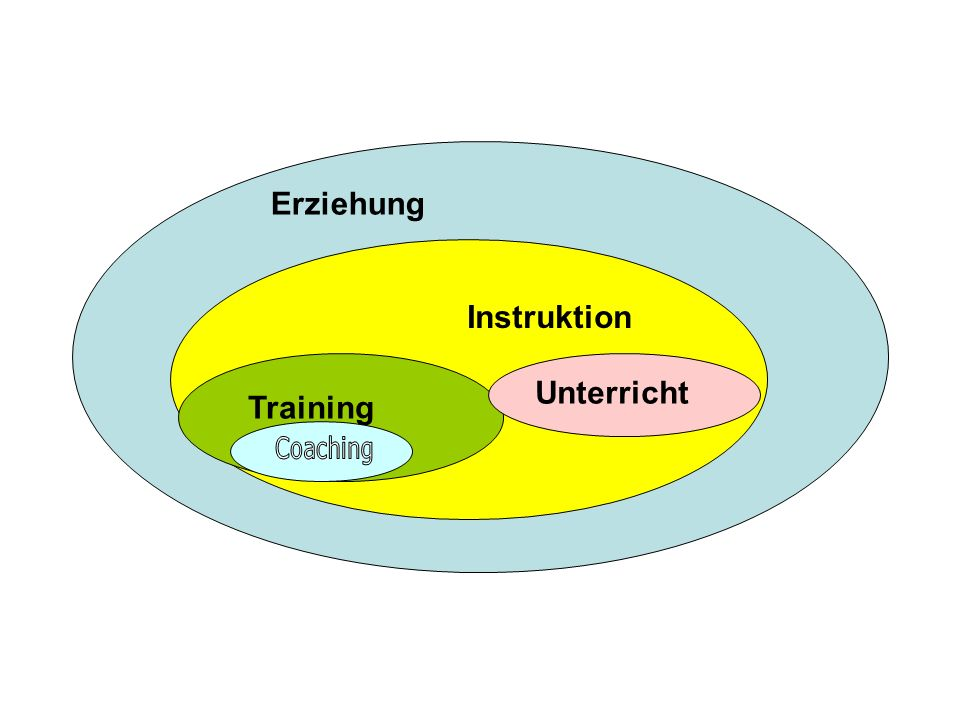 Erziehung Instruktion Unterricht Training Coaching