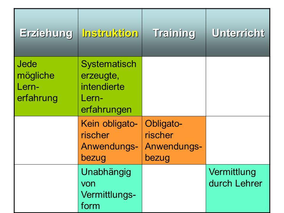 Erziehung Instruktion Training Unterricht