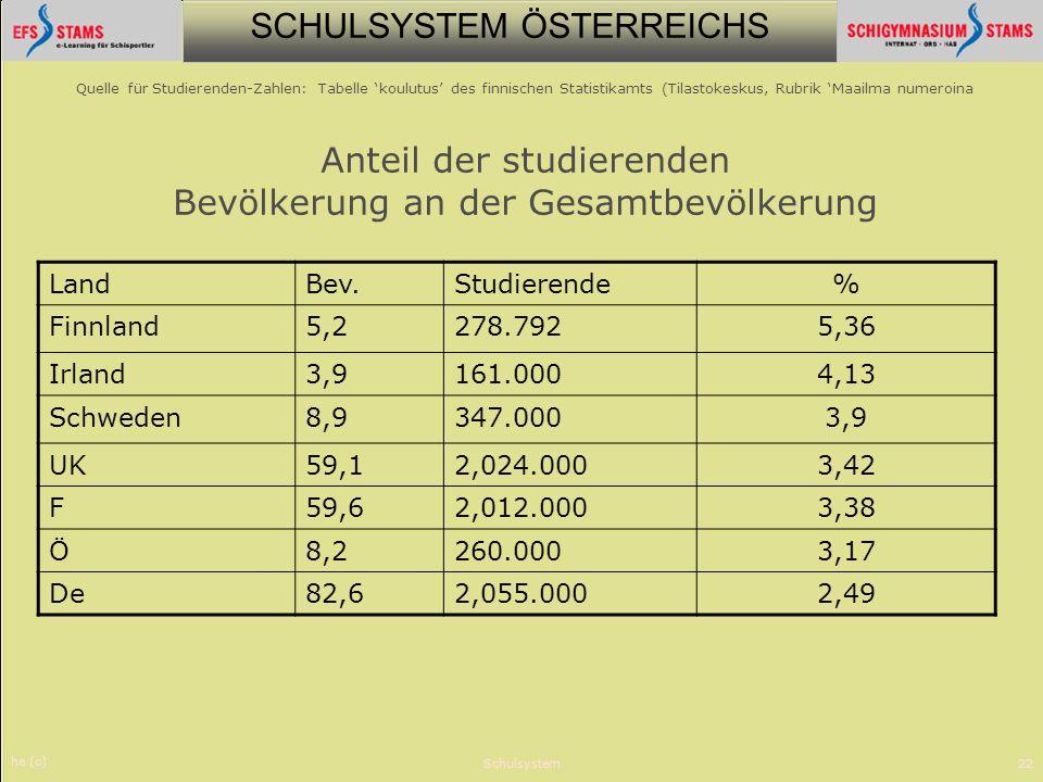 Land Bev. Studierende % Finnland 5,2 278.792 5,36 Irland 3,9 161.000