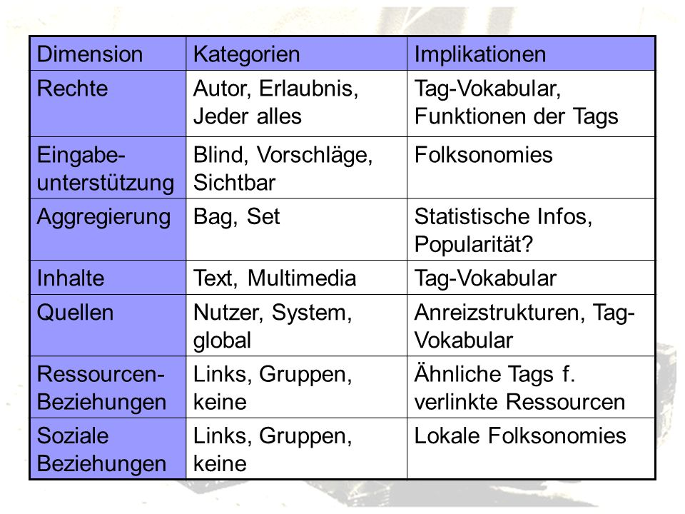 Dimension Kategorien. Implikationen. Rechte. Autor, Erlaubnis, Jeder alles. Tag-Vokabular, Funktionen der Tags.