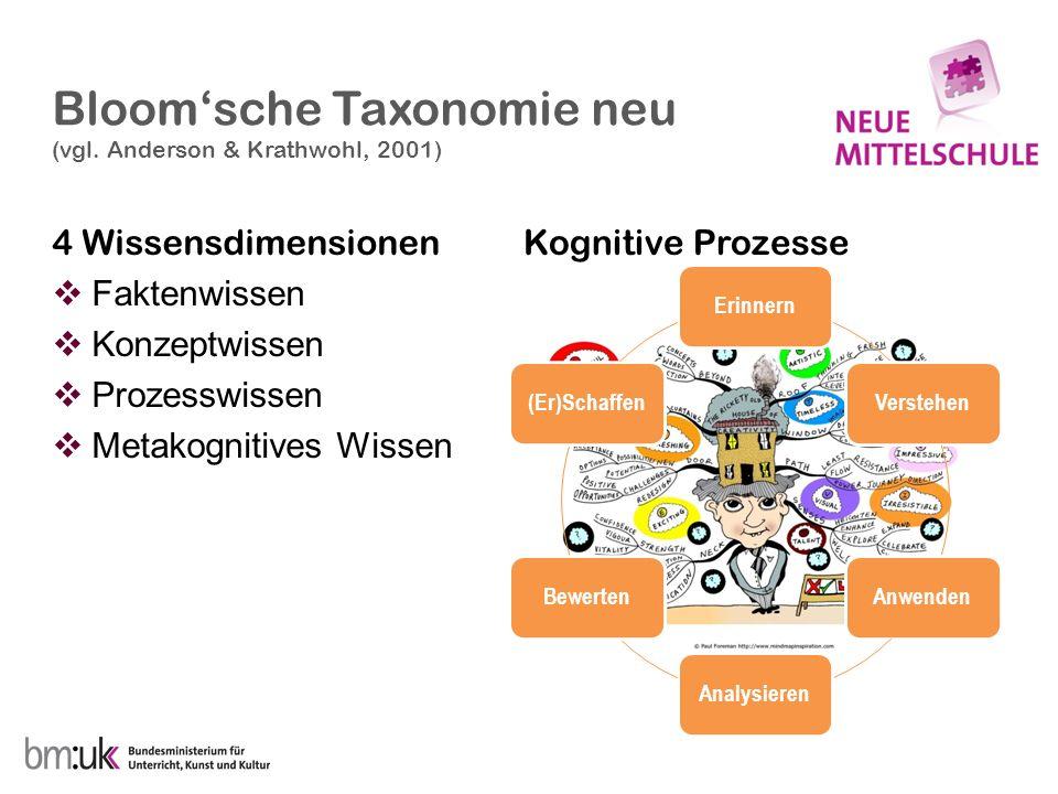Bloom'sche Taxonomie neu (vgl. Anderson & Krathwohl, 2001)
